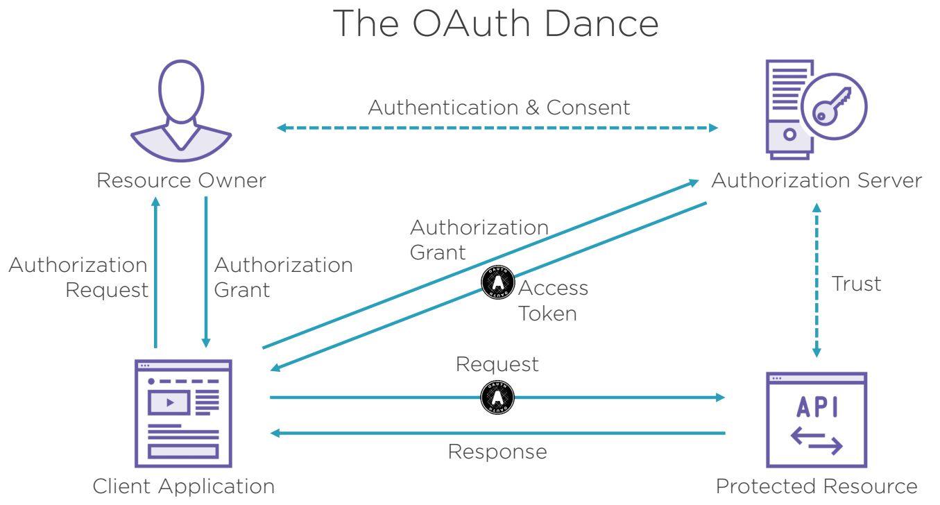 OAuth2 dance